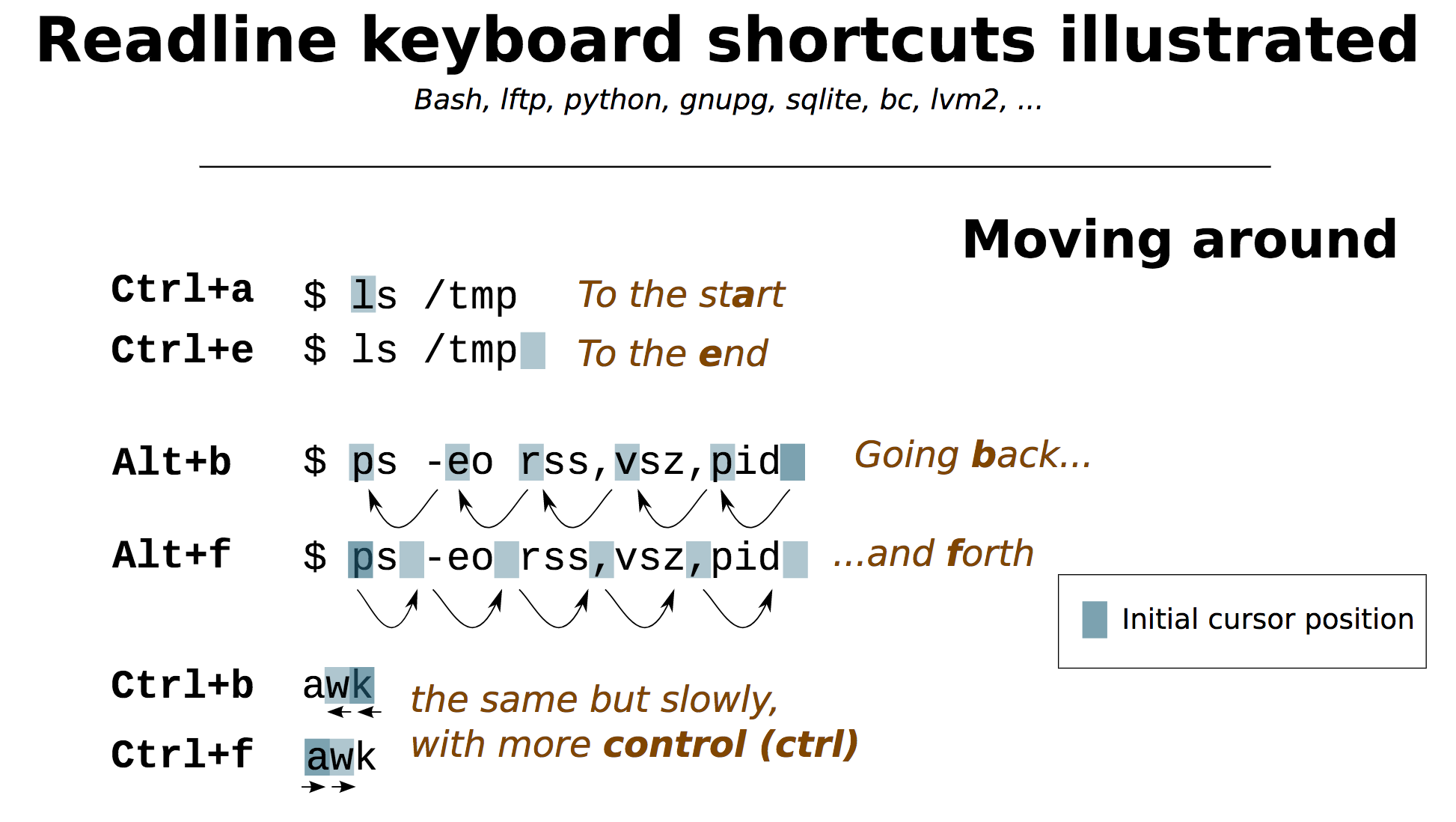 Readline keyboard shortcuts illustrated 671923b01